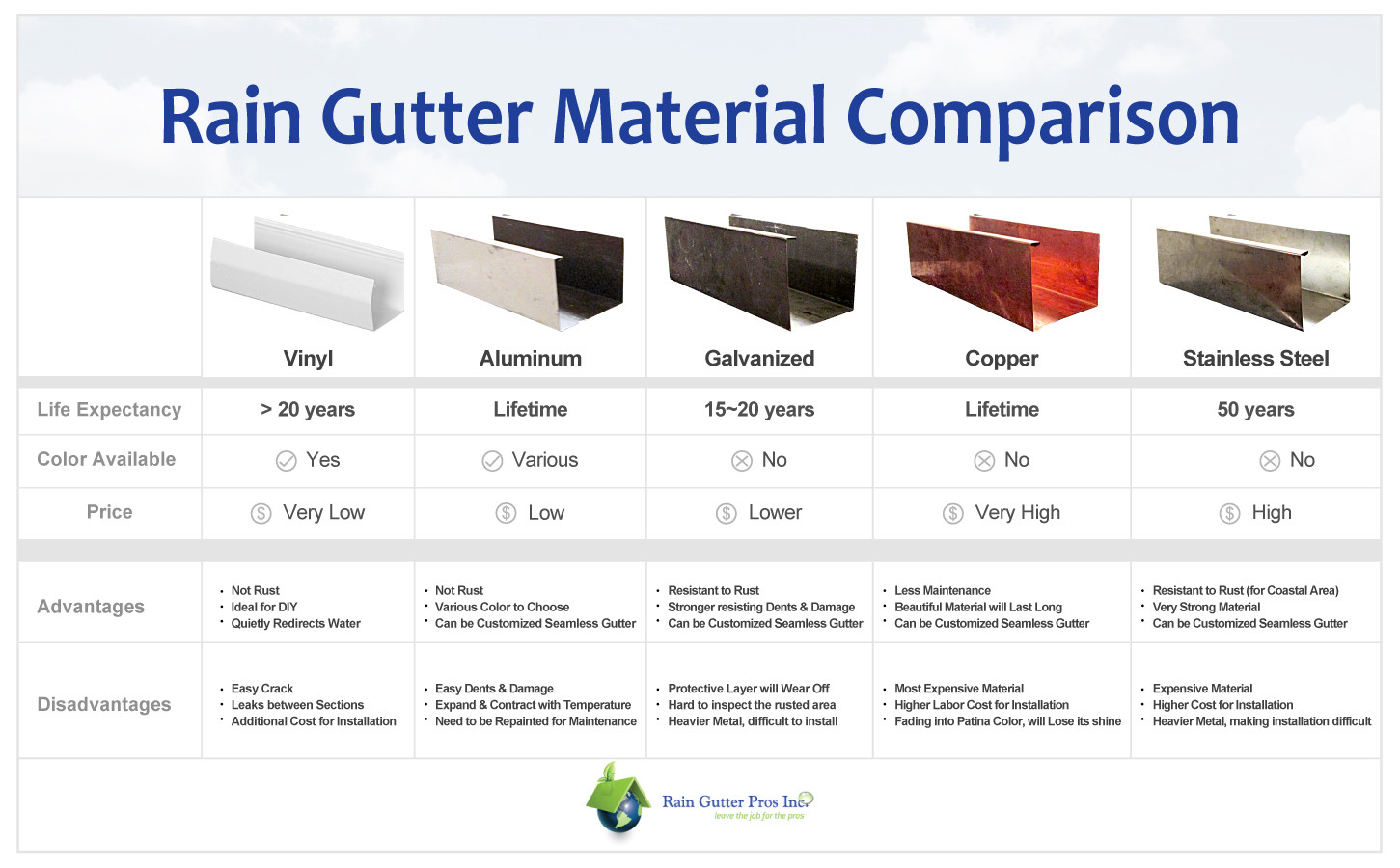 Rain Gutter Buying Guide Cost Of Roof Gutter