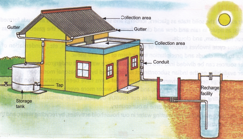 Rainwater Harvesting Nigeria Archives Raincache